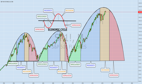 SP1!: ECOMOMIC CYCLE