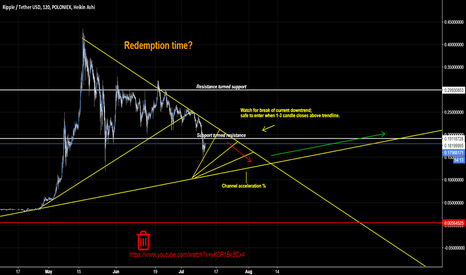 XRPUSDT: Redemption for Ripple? [Market Geometry/EW]
