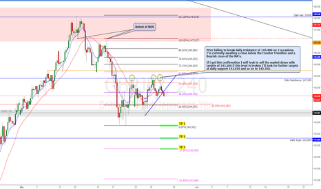 GBPJPY: Potential Sell