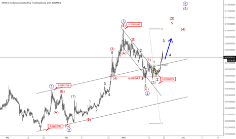 TRXUSD: TRXUSD: Tron Can Be Unfolding A Five-Wave Rise