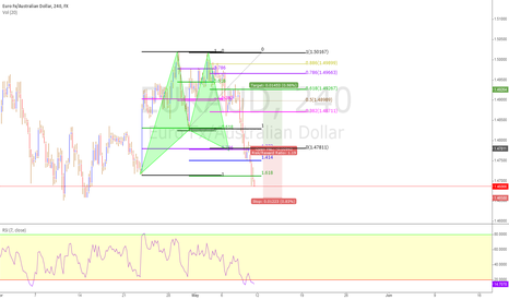 EURAUD: EURAUD, is this gartley going to make it ?