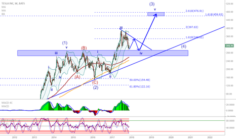 TSLA: TSLA: Possible bounce from support, up target defined