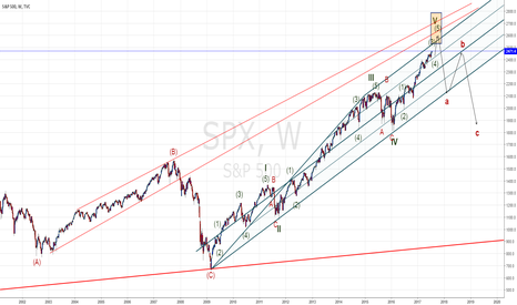 SPX: S&P game plan for the coming months