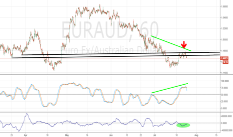 EURAUD: Eur/Aud resistances