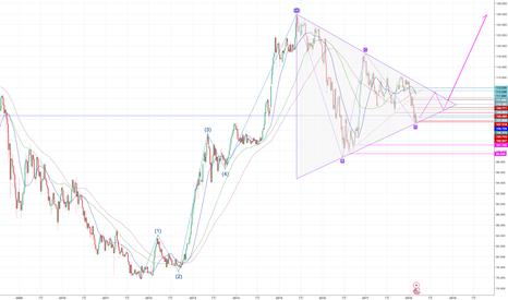 USDJPY: 円安を予想する(弱い)根拠
