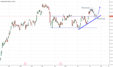 BAC: BAC Breaking out of a channel forming a solid bullish trend.