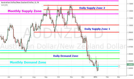 AUDNZD: AUD/NZD - Supply & Demand Zones Daily & Monthly