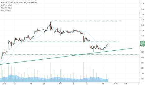 AMD: AMD sees continuous break through