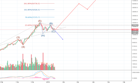 BTCUSD: BTC USD / 비트코인 달러 조정 이후 방향