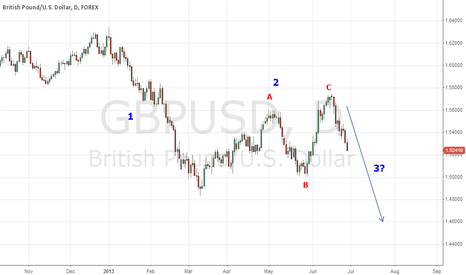GBPUSD: GBPUSD correct labelled chart: of course possible wave 3 forming