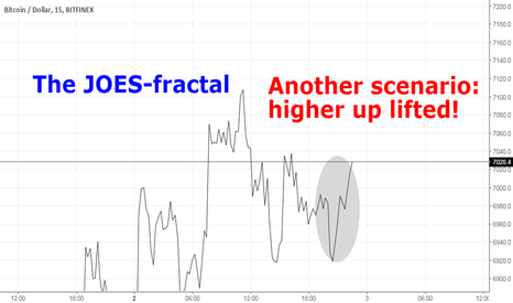 BTCUSD: The JOES-factor: fooled again: another scenario! same graph but.