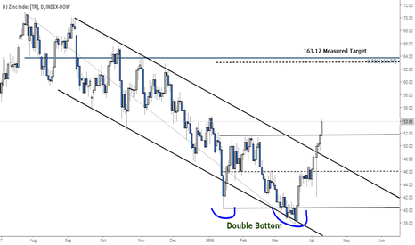 DJCIIZT: DJ ZINC TR Double bottom Confirmed! Targeting 163.17.
