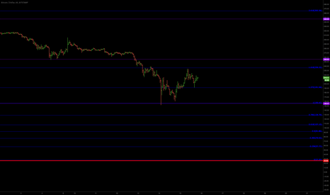 BTCUSD: Hope BTCUSD will fluctuate between these purple lines.