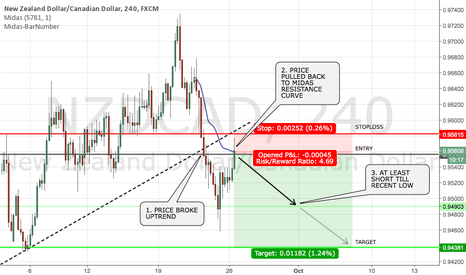 NZDCAD: LOW RISK SHORT NZDCAD