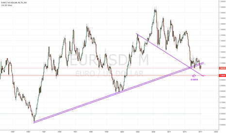 EURUSD: EUR-USD updated