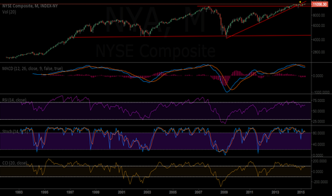 NYA: NYA/NYSE Short- Many Divergences