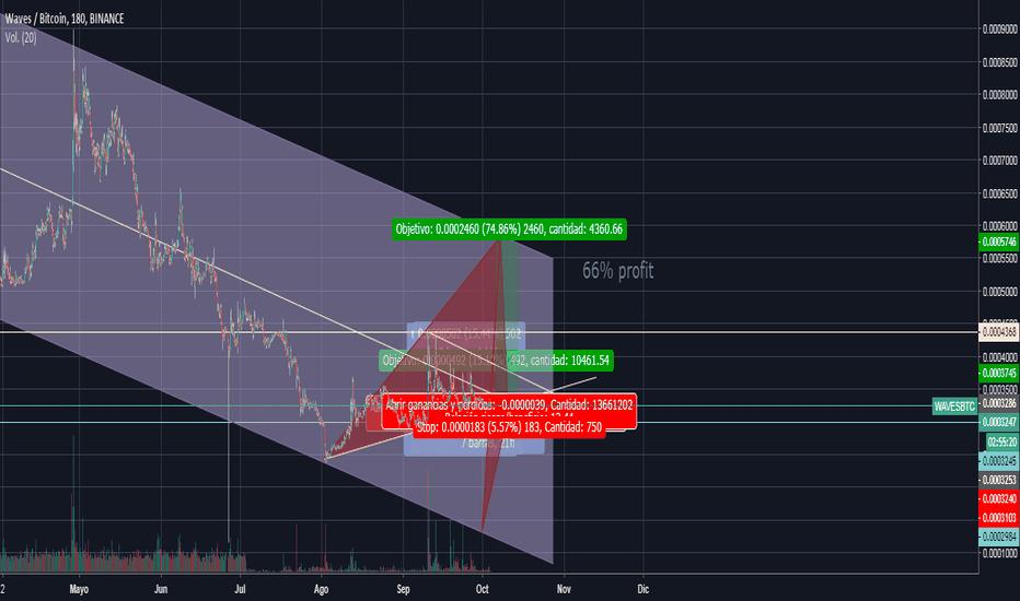 WAVESBTC: Waves/Bitcoin