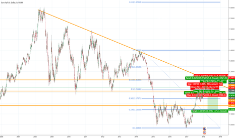 EURUSD: My EURUSD 'technical' plan for the year