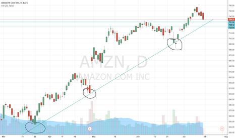 AMZN: Amazon Play before Earnings