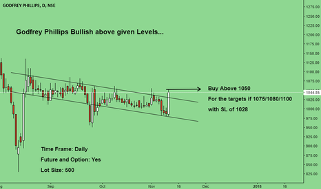 GODFRYPHLP: Godfrey can be bullish above given levels...
