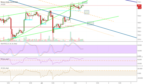 BTCUSD: Day trading entry points