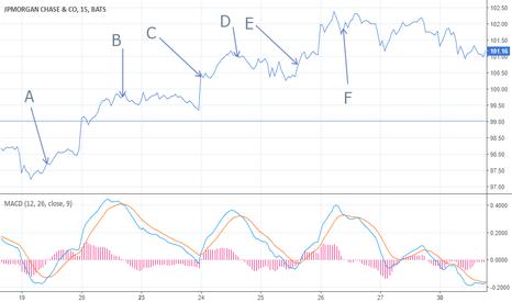 JPM: Emplear un indicador de tendencia en acciones