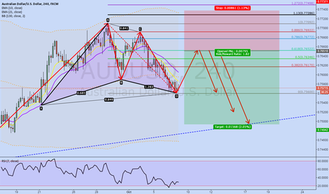 AUDUSD: AUDUSD 4H 2618 and Gartley Pattern