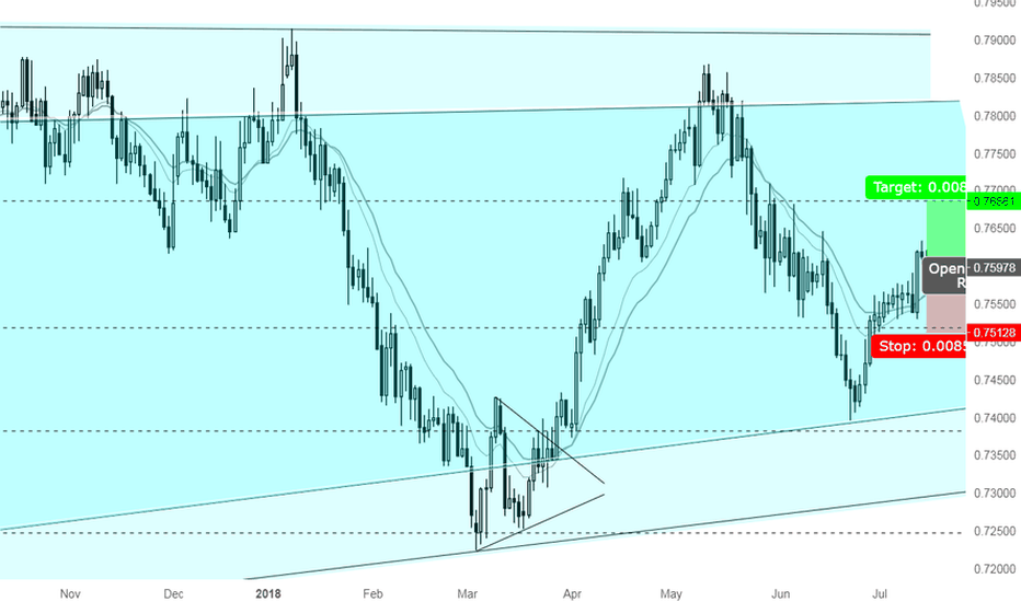 CADCHF: A great opportunity to go Long CADCHF