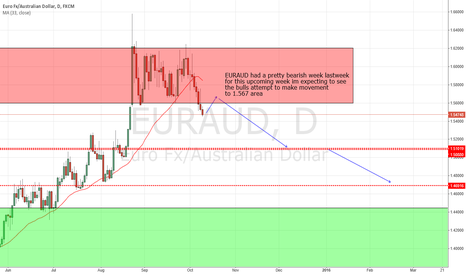 EURAUD: overall still short