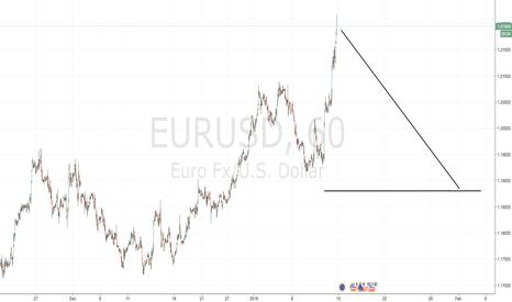EURUSD: Bearish EURUSD