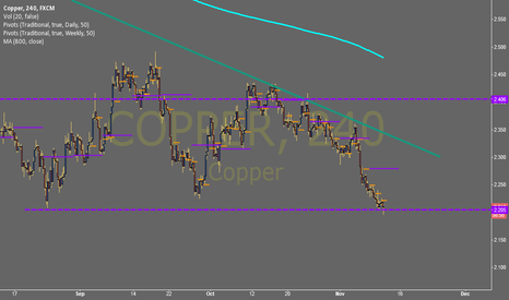 COPPER: Another break on the cards for Copper? Target $2.00