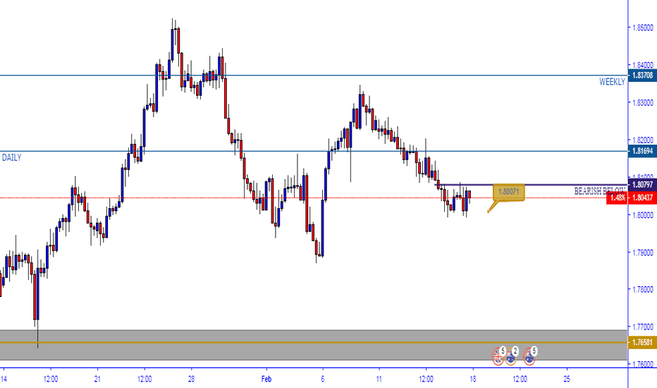 GBPAUD: GBPAUD Still in Bearish Territory