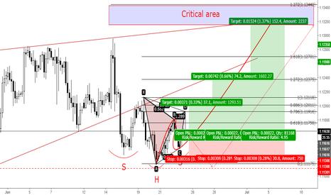EURUSD: EURUSD - Into the last upward swing...