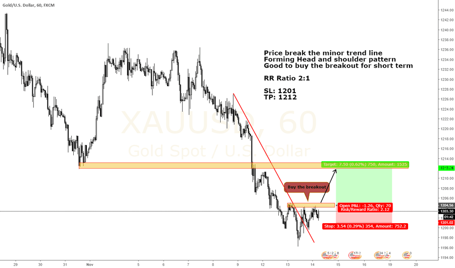 XAUUSD: XAUUSD Short term setup. Buy the breakout