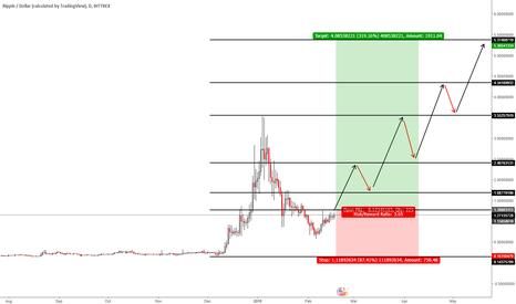 XRPUSD: Ripple Dollar - Long Term Analysis - with a 319.16% Reward