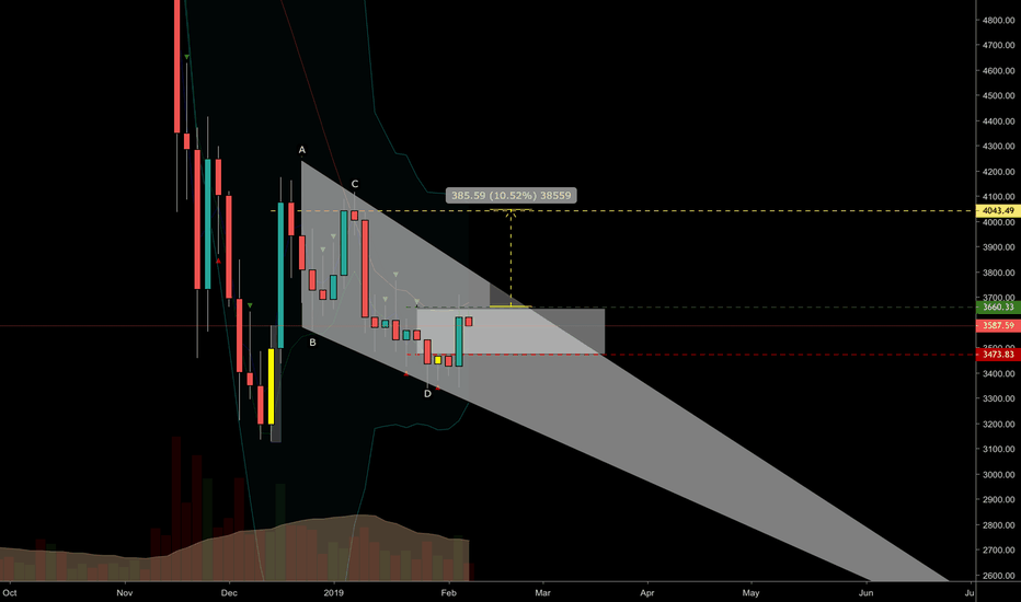 BTCUSD: Low risk potential 10% long on Bitcoin