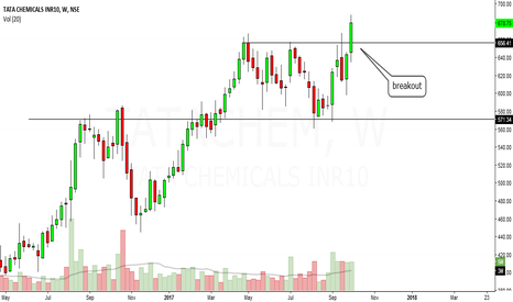 TATACHEM: tata chemical looks bullish in short to medium term