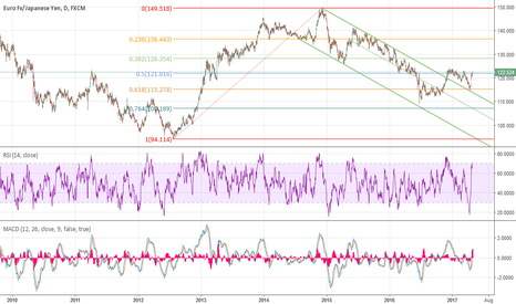 EURJPY: EJ big run up paused daily chart