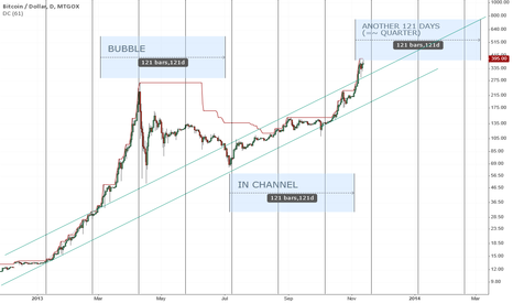 BTCUSD: Timing and growth analisis [Actually proper working now]