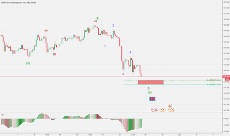 GBPJPY: GBPJPY has continued lower waitt for buy