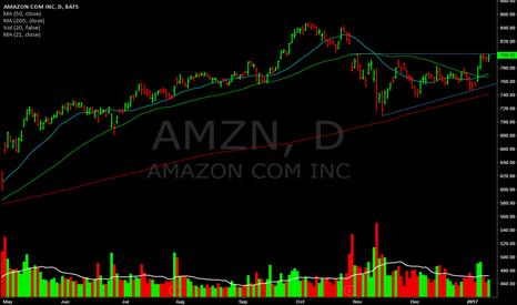AMZN: Will add over 800