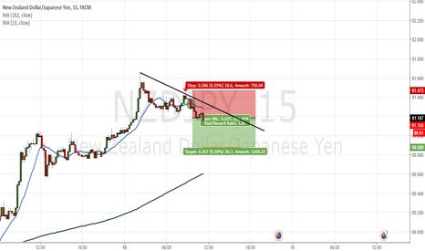 NZDJPY: Trend line