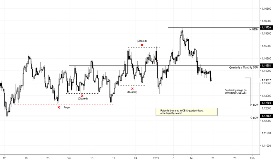 EURUSD: EURUSD OUTLOOK FOR NEXT WEEK
