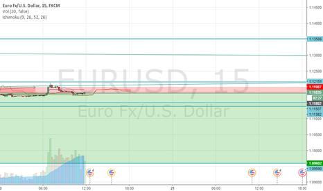 EURUSD: EURUSD,4H.60(15m)
