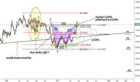 EURUSD: EURUSD BEARISH BAT PATTERN SIMILAR TO THE ONE BEFORE