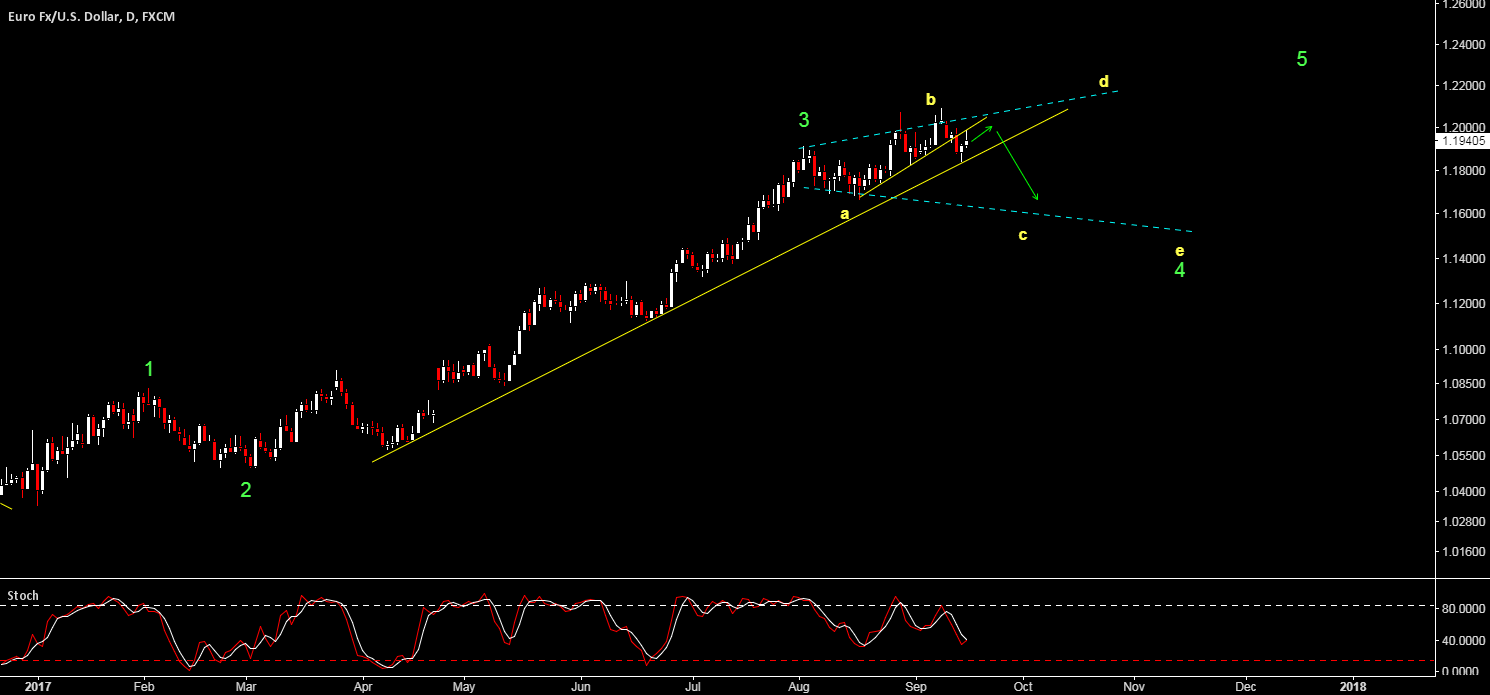 EURUSD - EXPANDING TRIANGLE IN PLAY