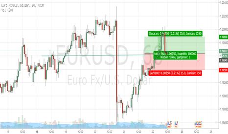 EURUSD: Buy eurusd