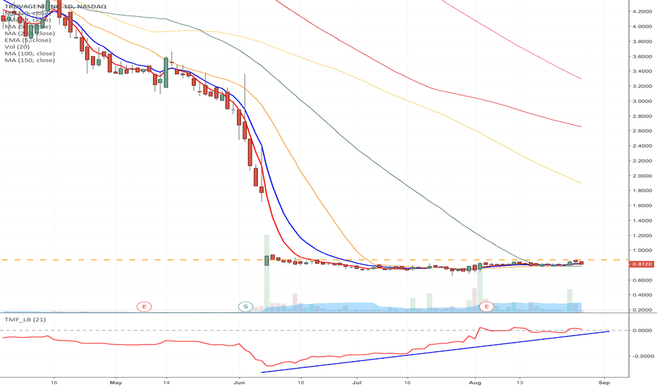 TROV: TROV - Speculative fallen angel setup Long from $0.87