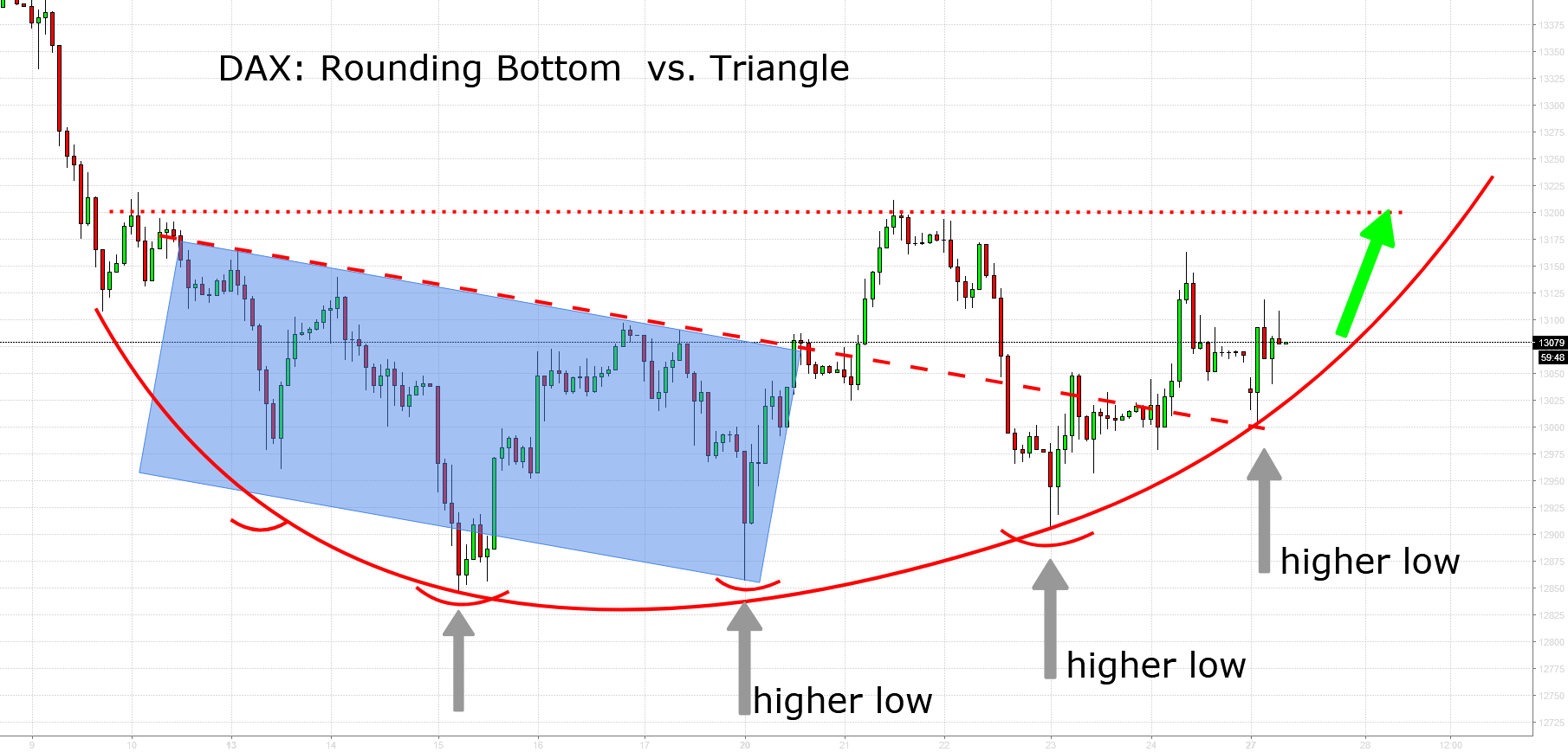 DAX: Rounding Bottom Supported By Fundamentals