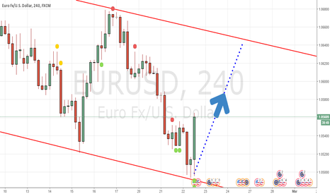 EURUSD: EUR/USD will rise UP